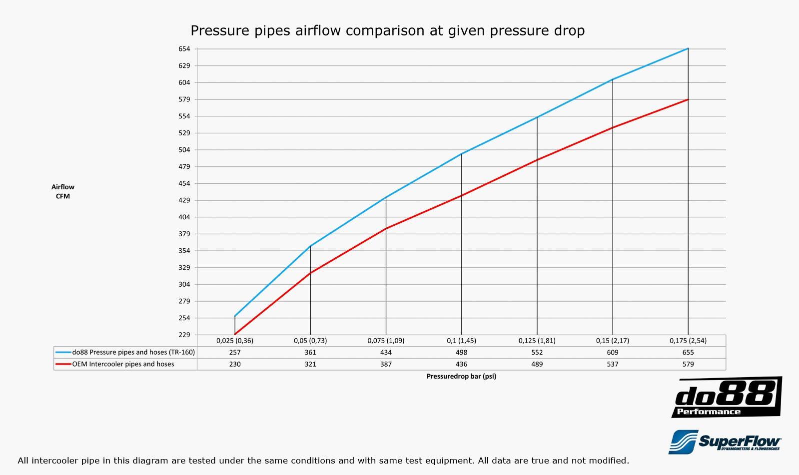 Volvo S60 V60 Xc60 V70 Xc70 S80 3 0l T6 Pressure Pipes  U2013 Do88